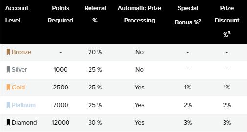 PrizeRebel Levels and Rewards Snapshot